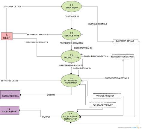 data flow diagram for billing system telecom billing data flow diagram creately