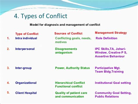 explain two ways in which sectionalism cause conflict conflict management
