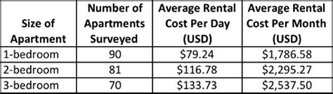 average rent per month 100 average cost of apartment rent want to live in