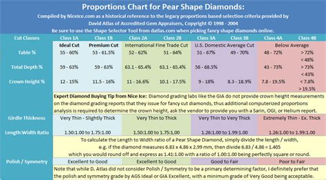 ideal depth and table for best proportions for pear shape diamonds
