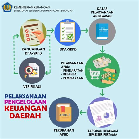 Pengelolaan Keuangan Daerah Pramono Hariadi informasi grafis direktorat jenderal perimbangan keuangan