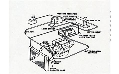 lt1 radiator hose diagram lt1 hose diagram car interior design