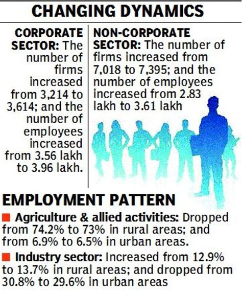 pattern of jobs in urban areas pressure on telangana govt to create more jobs in industries