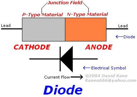 how does a diode works how diodes resistors transistors work diagrams