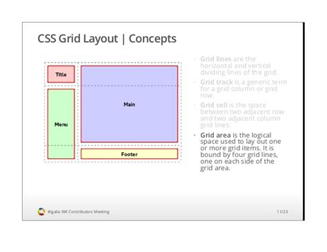 menu grid layout css grid layout implementation status and roadmap webkit