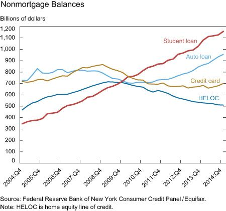 Mba Student Loan Comparison by These 3 Charts Show How Student Loan Debt Is Dragging