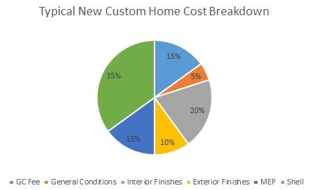 cost of constructing a new single family home in 2011 construction cost per square foot for single family custom
