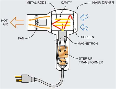 Hair Dryer Circuit Diagram circuit diagram for a hair dryer circuit and schematics