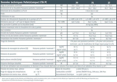 chaudiere a pellet 32 chaudi 232 re 224 pellets eta pellets compact pc 20 224 32 kw