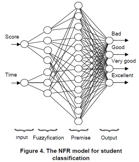 pattern classification based on fuzzy relations in pursuit of insight neuro fuzzy reasoner