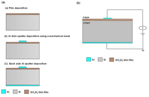 electrical characterization of heterojunction diode applications of sic based thin in electronic and mems devices intechopen