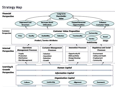 strategy map templates kaplan norton strategy map