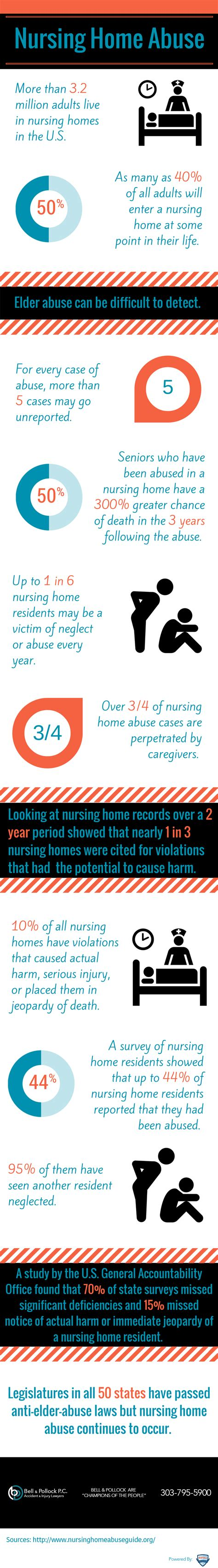 the nursing home abuse epidemic in the u s infographic