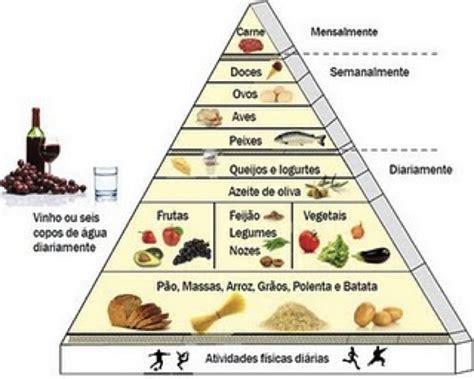 nuova piramide alimentare mediterranea conhe 231 a os benef 237 cios da dieta mediterr 226 nea organics