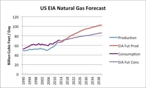 the absurdity of us natural gas exports | oilprice.com