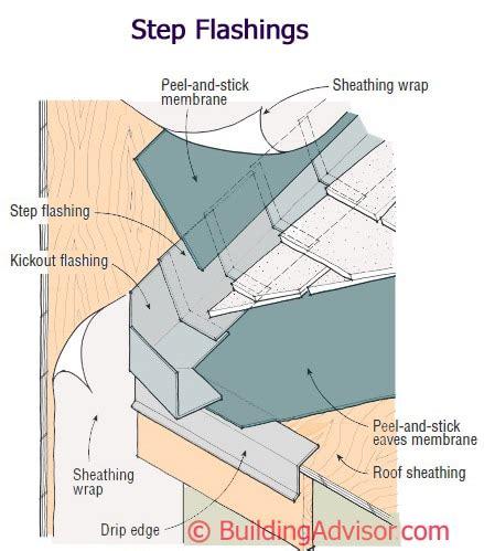 Chimney Membrane Wrap - wall details buildingadvisor