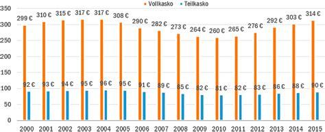 Kfz Versicherung Kosten Durchschnitt by Teilkasko Versicherung Kfz Teilkasko Tarife Vergleichen