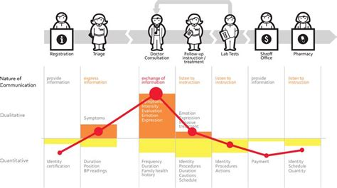 design thinking journey map stress mapping journey mapping design thinking