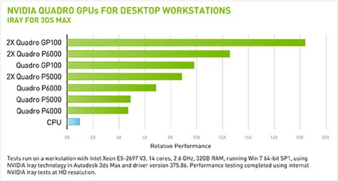 make graphics card faster autodesk performance benchmarks nvidia