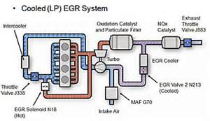 Exhaust System In Ic Engine Pdf Advances In Diesel Technology Diesel Power Emissions