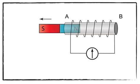 electromagnetic induction diagram electromagnetic induction diagrams