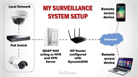 best ip for home how we built our diy home security system vueville
