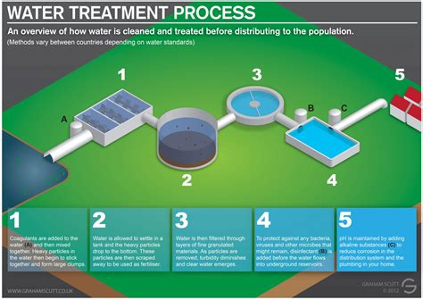 water treatment process visual ly