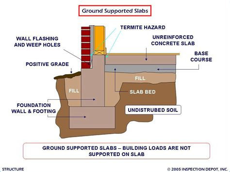 types of foundations for homes foundation engineering building foundation types