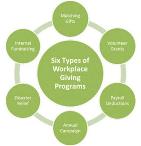 Types Of Mba School Cords by The Six Most Common Workplace Giving Programs