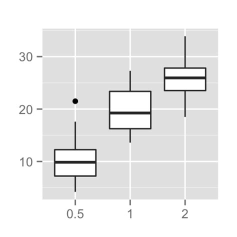 ggplot2 theme legend label ggplot2 title main axis and legend titles easy guides