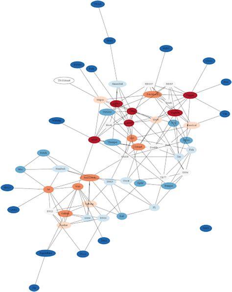 graphviz network diagram bi future data visualization network analysis with