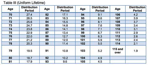 uniform lifetime table 2017 mandatory ira distributions avoid these 3 common mistakes