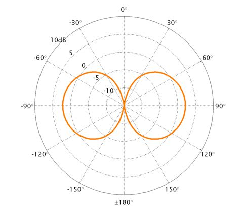 radiation pattern notes pt umts 1 4 sma ra scan antenna