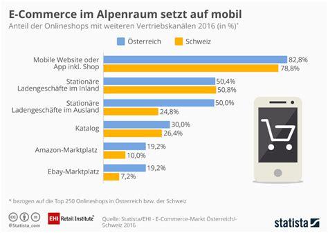 amazon si鑒e social infografik e commerce im alpenraum setzt auf mobil statista