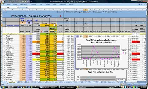 loadrunner performance test analysis master