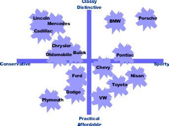 perceptual mapping wikipedia