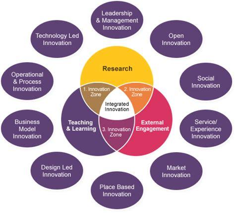 I Nnovation I Lab He Innovation Theme Ideas