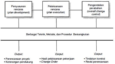 Buku Manajemen Proyek Konsep Implementasi Original kus teknik sipil indonesia manajemen integrasi dan