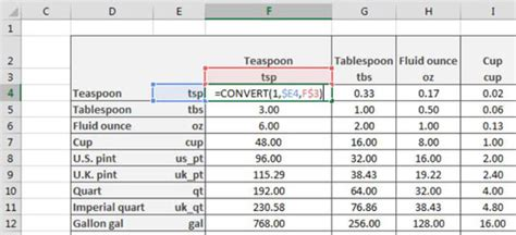 Can A Get A Table by How To Create A Conversion Table In Excel Dummies