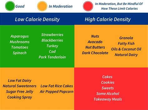 High Nuturient Dense Foods For Detox by Best Fruit For Weight Loss With Calorie Fiber And