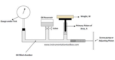 how to calibrate a pressure gauge with a pressure how to calibrate a pressure gauge with a dead weight