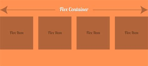 flexible layout meaning are we ready to use flexbox