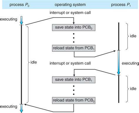 process block diagram in operating system operating systems processes