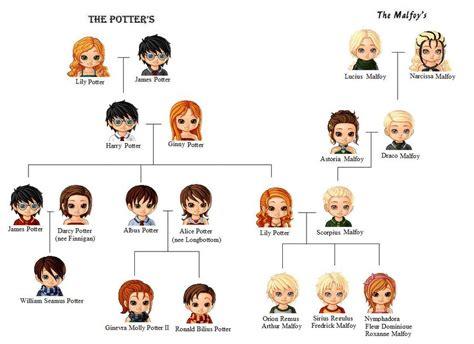 The Cole Family Tree Potter Family And Friends | my family tree by sophiafreak7797 deviantart com on