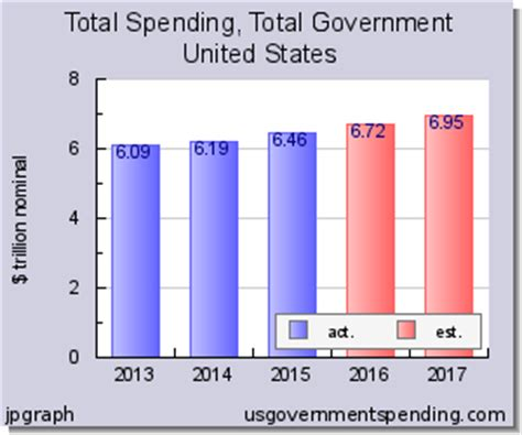total government spending for 2015 charts tables history