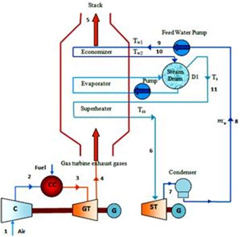 single cycle steam turbine power plant zeroco2 public science framework journals paper html