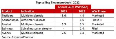snippet roundup: biogen's chief exec choice underwhelms as