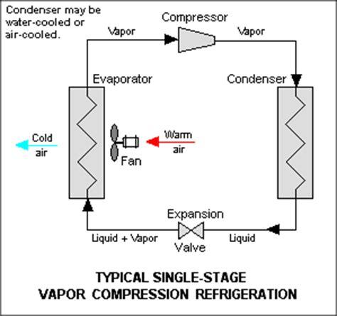 Evaporator Lemari Es karangpundung cara kerja lemari es kulkas pendingin