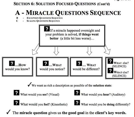 The Miracle Questions 146 Best Oplossingsgericht Werken Images On Coaching Mental Health Therapy And