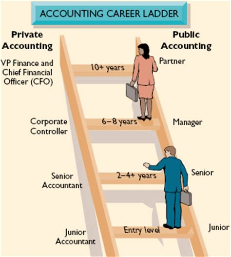 Pdf Best Careers For Accounting Majors by Six Highest Paying Accounting Careers
